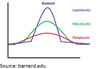 kurtosis_2