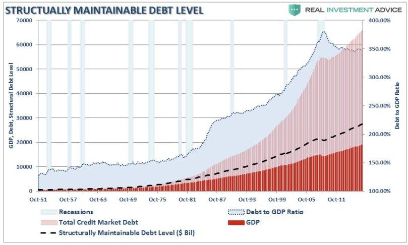 07-26-17-MACRO-US-MONETARY-35T-to-return-Sustainable-Debt-GDP.jpg