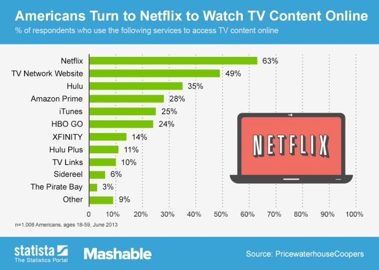 ChartOfTheDay_1511_Video_streaming_services_n