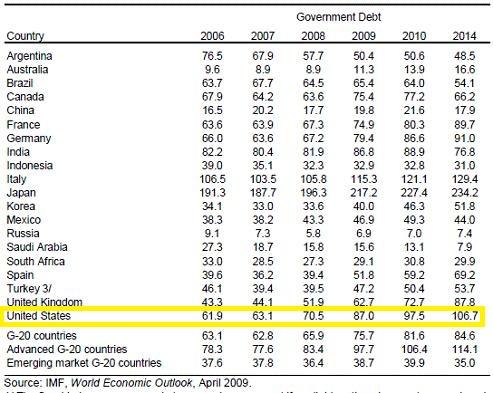 Debt_gdp-ratio_US_China_UK_June112009