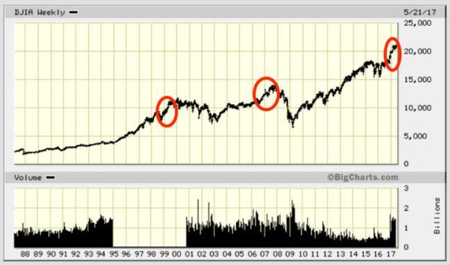 DJIA-Decade-Graph-Irrational-Exuberance-768x452