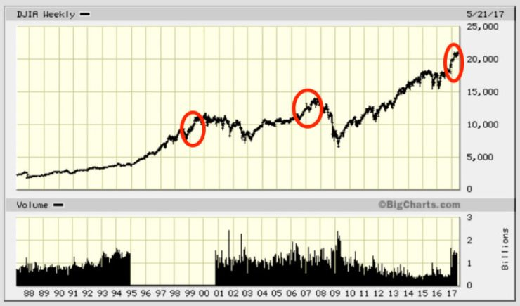 DJIA-Decade-Graph-Irrational-Exuberance-768x452