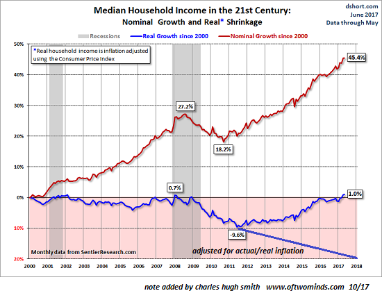 household-income2000-2017