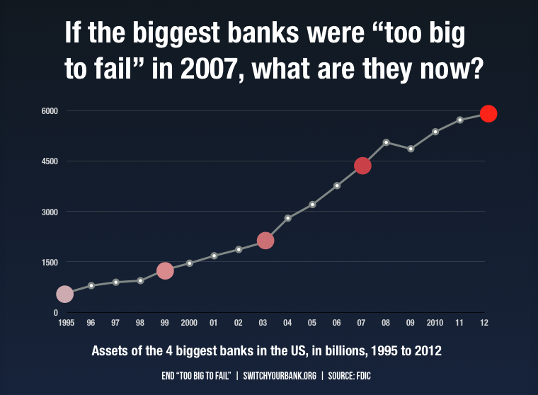 if_the_biggest_banks_were_too_big_to_fail_aligned