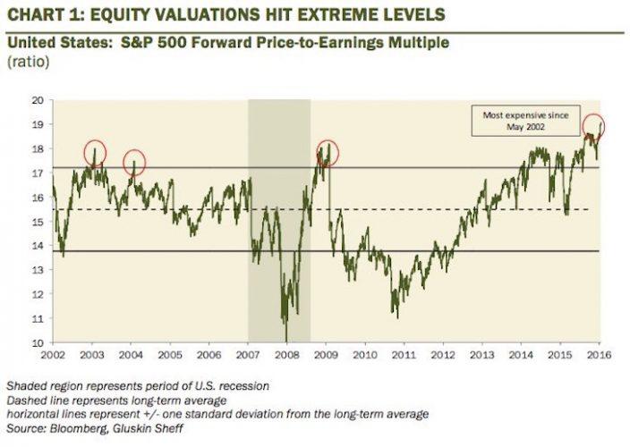 stock-market-valuation-2017-704x500