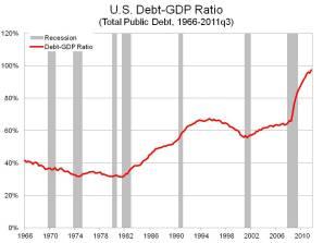 us_debtgdp_ratio