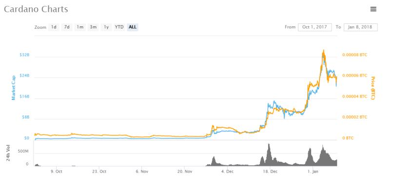 ADA price graph