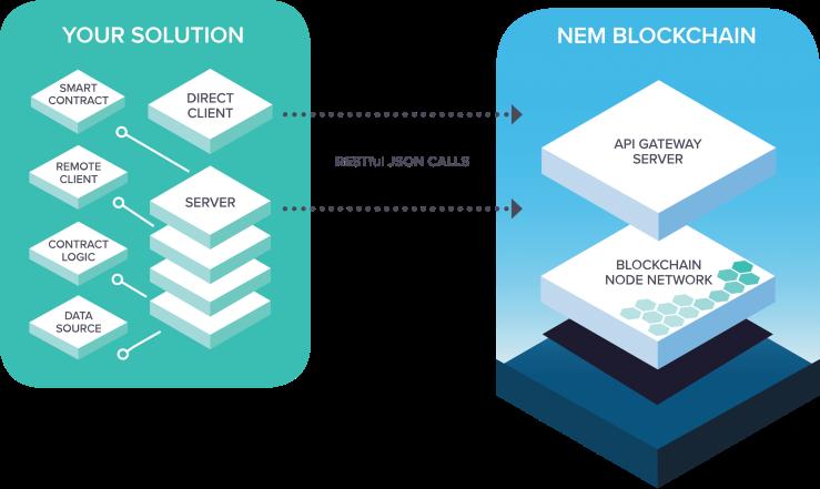 nem-blockchain-architecture-2.png