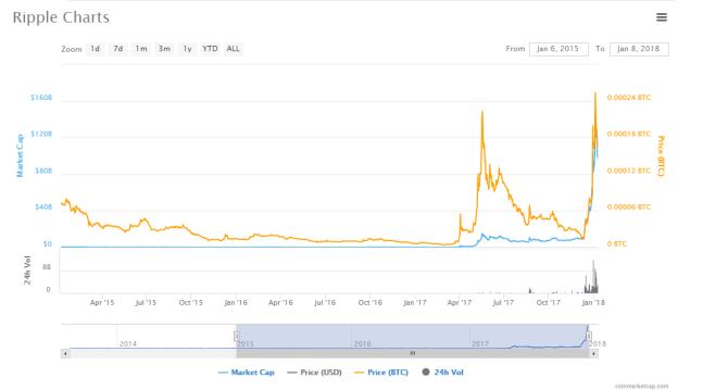 RIPPLE price chart