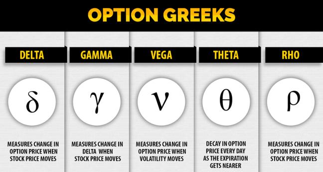 option-greeks