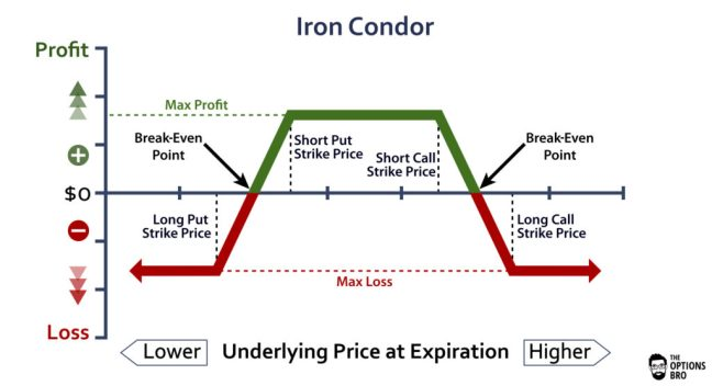Iron-Condor-Options-Trading-Example