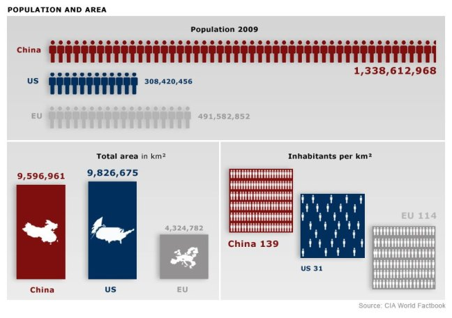 chimerica graphics ENGLISH - population and area - NEU