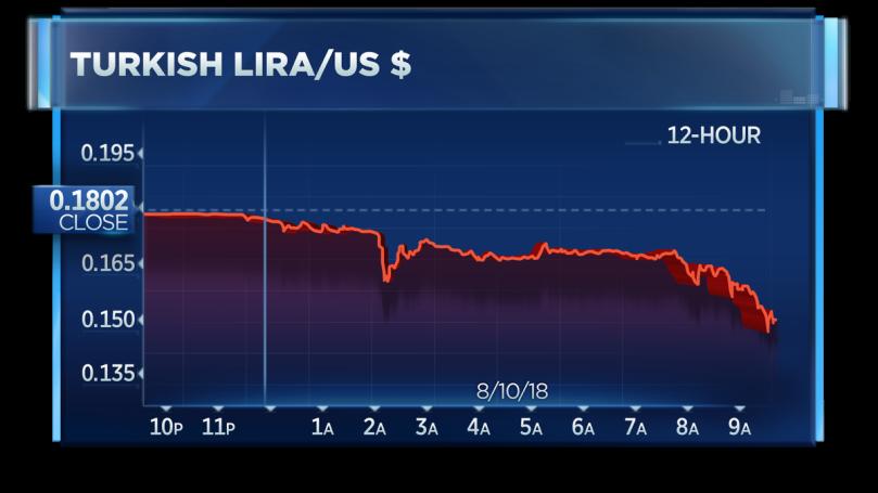 lira downfall