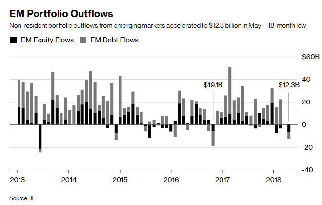 em outflows