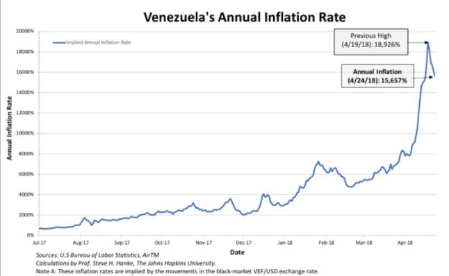 venezuela inflation