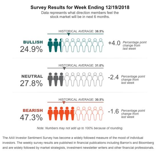 AAII-Sentiment-Survey