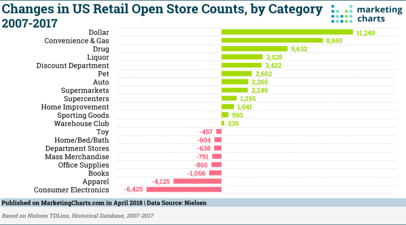 Nielsen-Retail-Open-Store-Changes-2007-2017-Apr2018