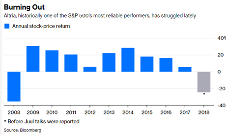 altria share performance