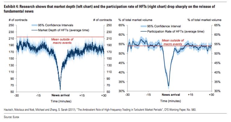 drop in market depth