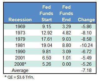 fed interest rates hike