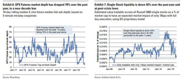 liquidity drain