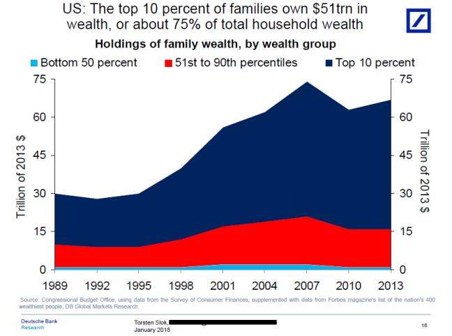 wealth gap