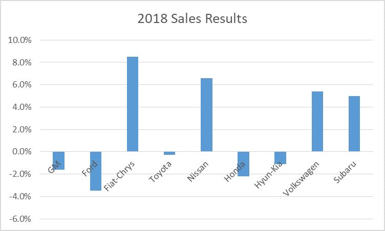 2018 sales