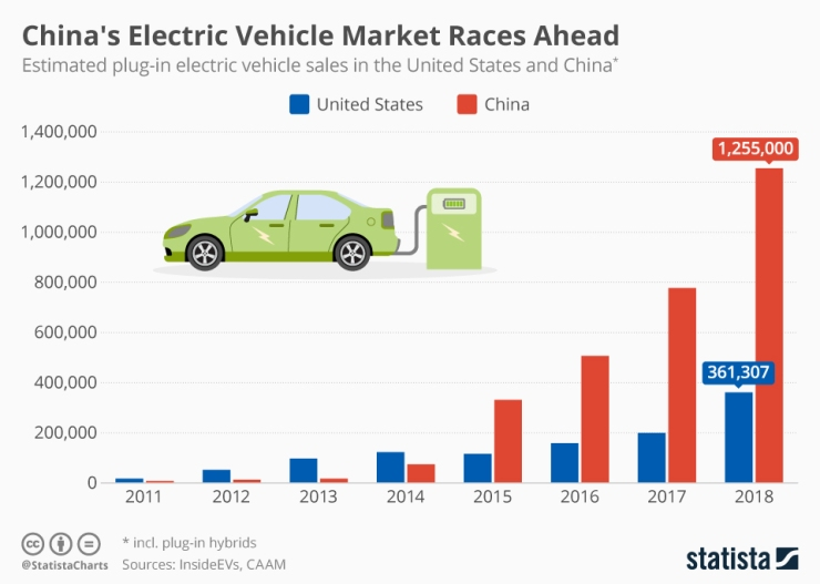 chartoftheday_16626_electric_vehicle_sales_in_the_us_and_china_n.jpg